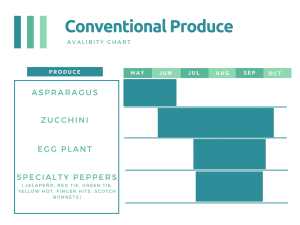 conventional produce